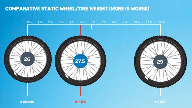 diferencias de peso entre ruedas de 26, 27.5 y 29