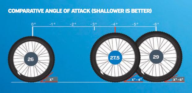 angulos de ataque en ruedas de 26, 27.5 y 29