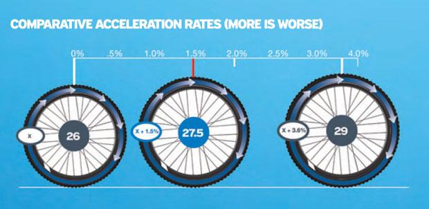 diferencias entre aceleracion en ruedas de 26, 27.5 y 29 pulgadas