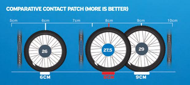 superficie de contacto entre ruedas de 26, 27.5 y 29 pulgadas
