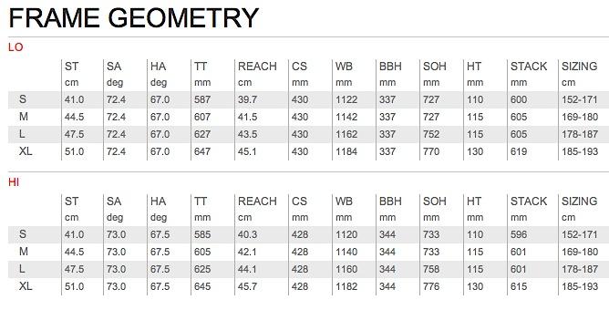 Davinci Troy Geometrie