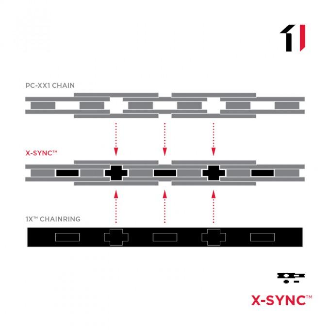 SRAM x-sync