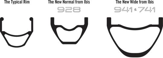 Ibis comparacion anchos