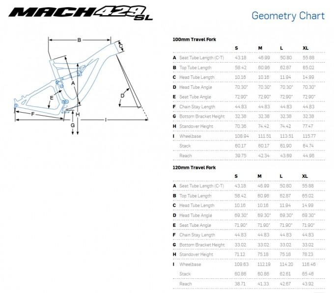 Pivot Mach 429SL Carbon geometria
