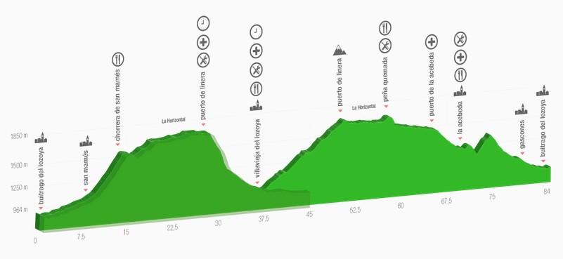 recorridos Skoda Gran Fondo Buitrago by Trek