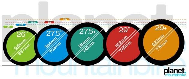Guía completa con todas las medidas de rueda del MTB