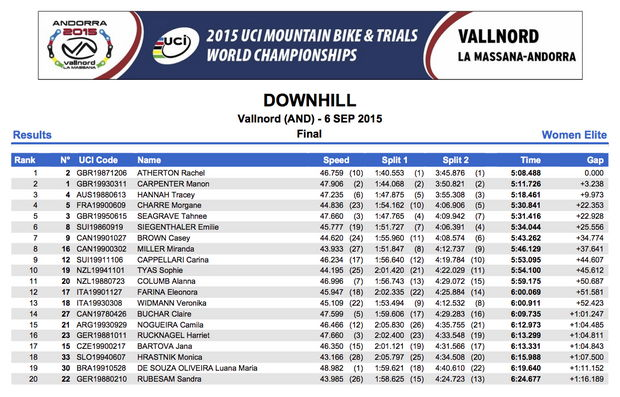 world champ dh vallnord 2015 results 001