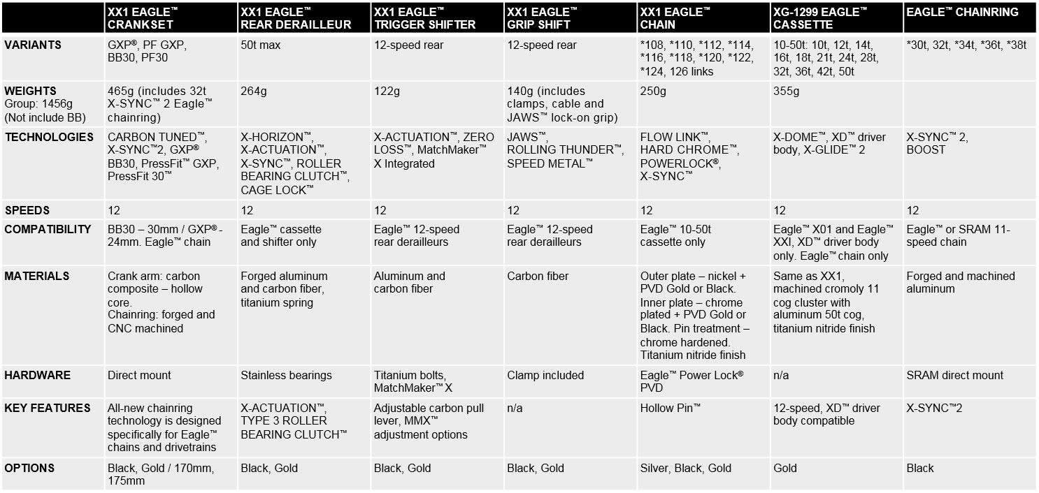SRAM Eagle XX1 specs
