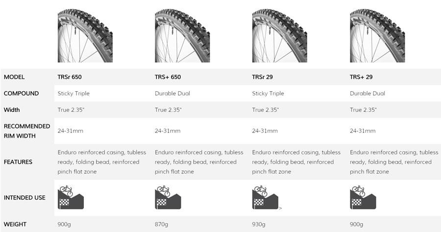 modelos cubiertas e-thirteen TRS