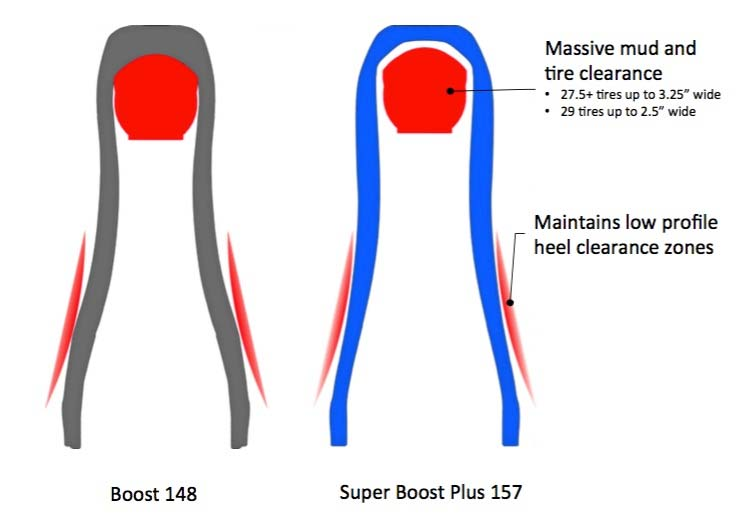 super boost plus 157 vs boost 148