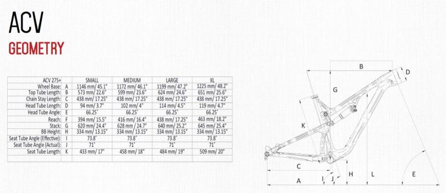Intense AVC Geometria