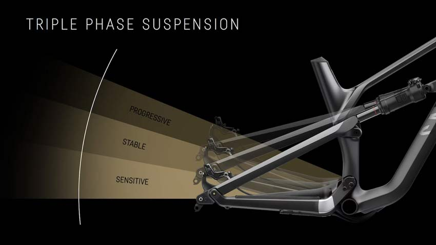 Canyon SPectral 2018 suspension