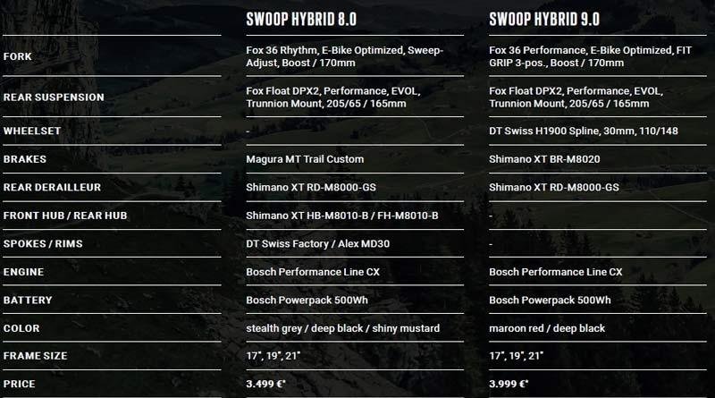 Radon Swoop HYBRID 2019 versiones y precios
